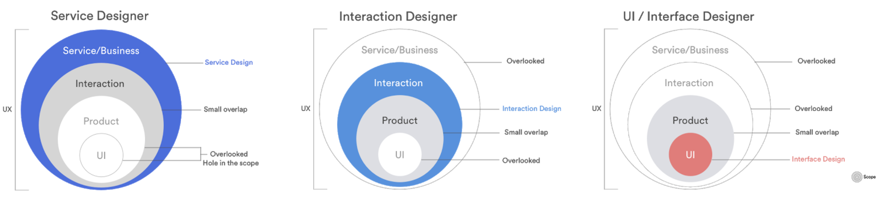 The danger of UX subdisciplines is their predisposition to silo the thinking of the practitioner. These focused views undermine the foundational philosophy of 'UX'—to take all of these levels into account.