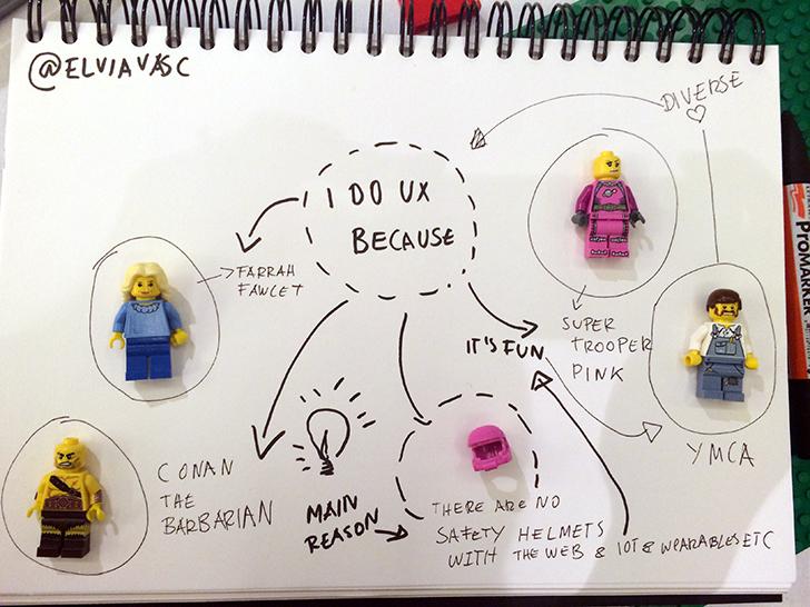 UXPA-lego-on-paper
