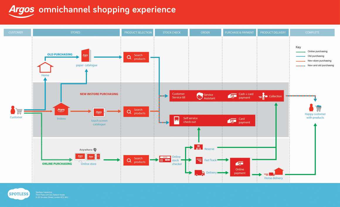 Argos new experience journey
