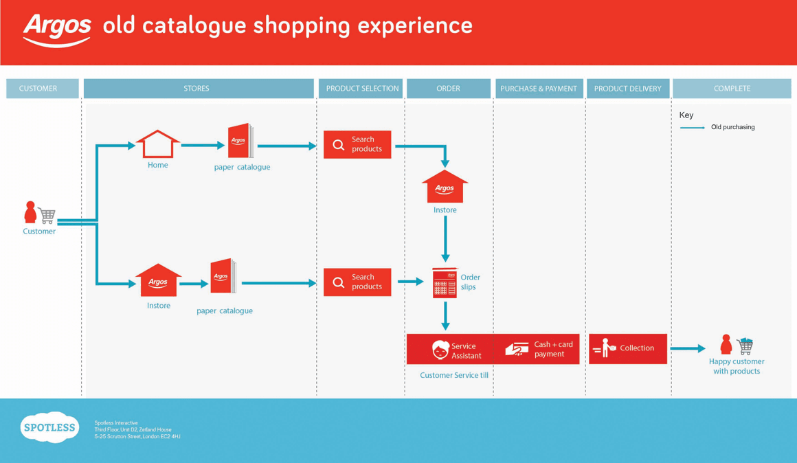 Argos old experience journey