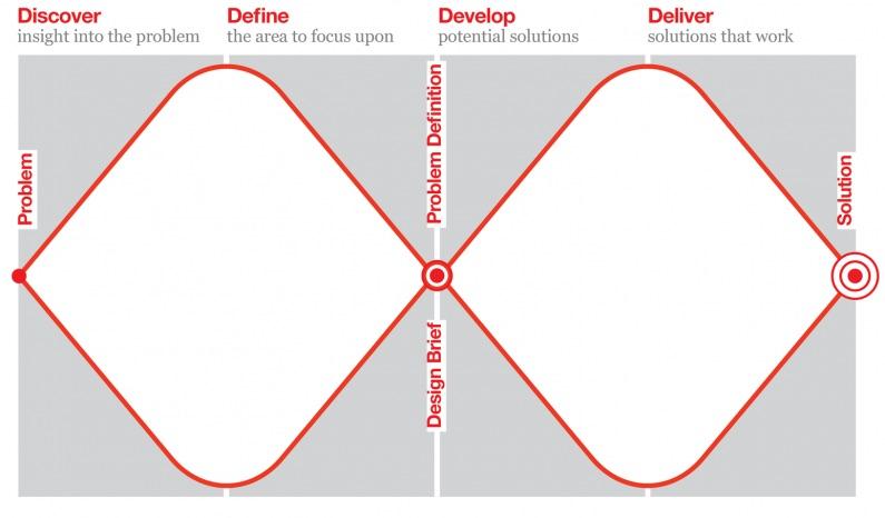 design_council_designthinking