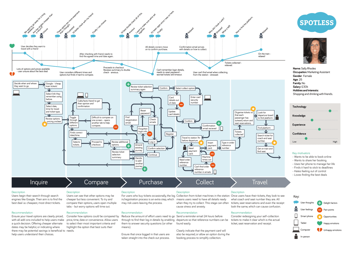 Example customer experience map