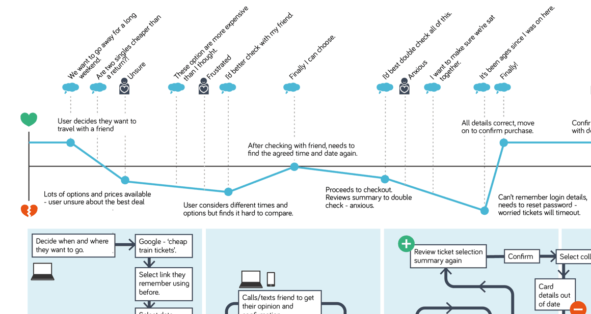 Example customer experience map close-up