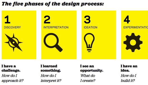 What is design thinking and how is it different from for Ideo company