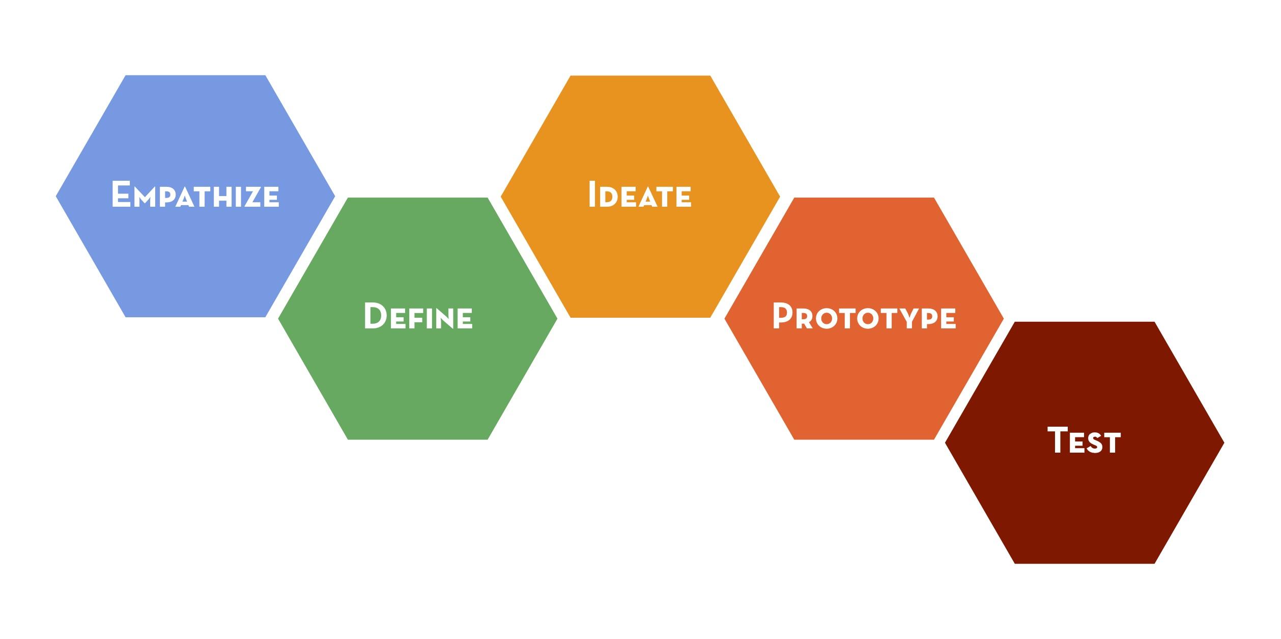 standford_designthinking